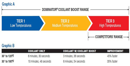dominator coolant boost range